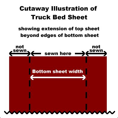 Truck Sleeper Sheets bed sheets and discount bedding for truck sleeper mattresses