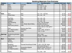 cost estimation template construction estimating excel spreadsheet laobingkaisuo