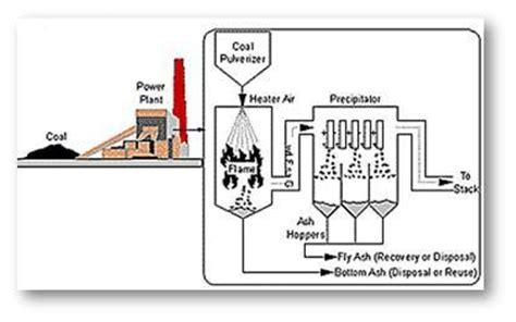 Corong Boiler amdal