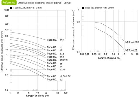 cross sectional area units unit conversion tool air flow rate and effective cross