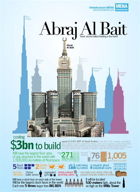 Eiffel Tower Floor Plan abraj al bait of mecca 2nd largest tower in the world