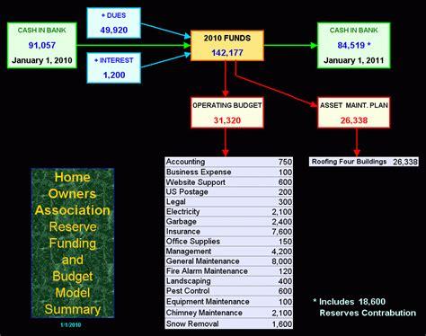 hoa reserves spreadsheet db excelcom