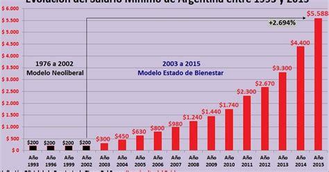 smi el salario m 237 nimo sube 6 6 euros al mes en 2016 salario en 2016 de un policia argentino gobierno de