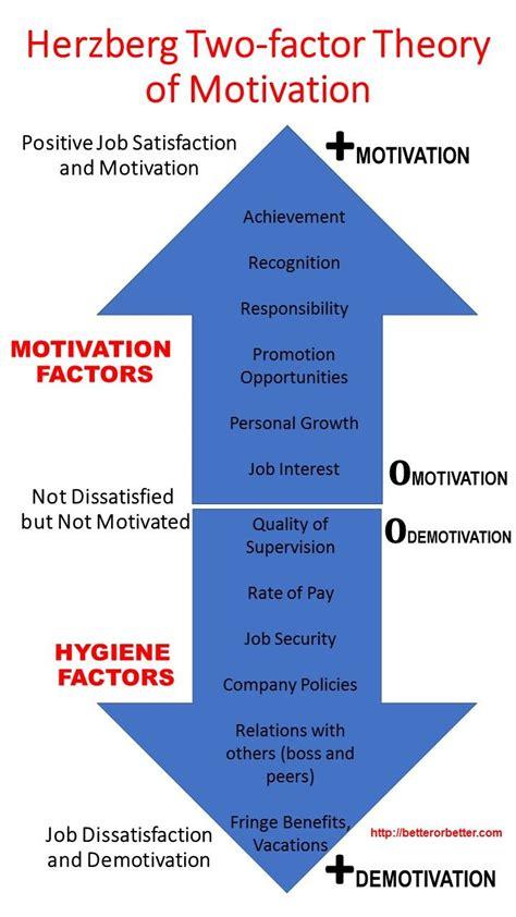 diagram of motivation best 25 herzberg motivation theory ideas on