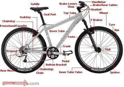 Headset Bagan struktur sepeda go green bersama sepeda