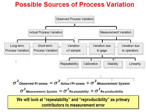 system analyst description six sigma measure 4 system analysis data collection