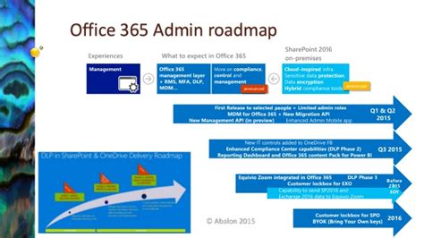 Office 365 Roadmap by Onedrive For Business Sync Client