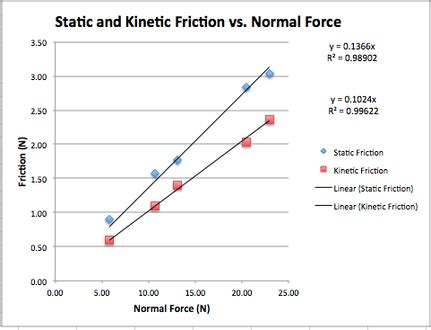 forces why is the equation for friction so simple