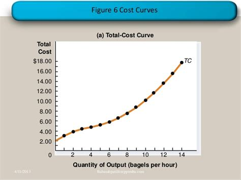 Mba Total Cost by The Costs Of Production Ppt Mba Finance Cost Accountancy