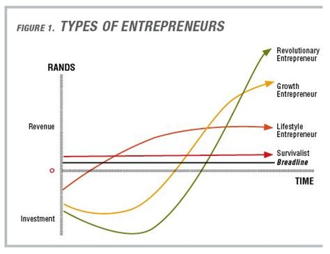 the growth dilemma determining your entrepreneurial type to find your financing comfort zone books which type of entrepreneur are you entrepreneur