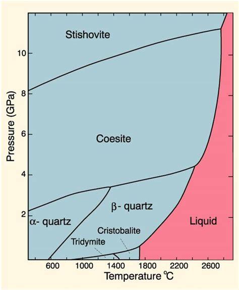 quartz diagram phase diagrams and pseudosections
