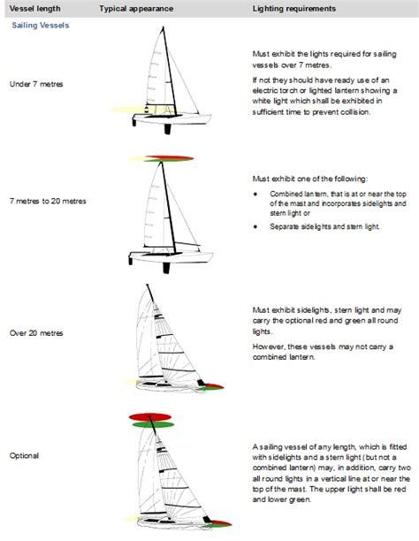 boat anchor light rules sa gov au navigation lights