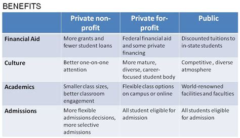 Beniefits Of School Vs Mba by 8 Steps To Find The Collegeeducation And Careers