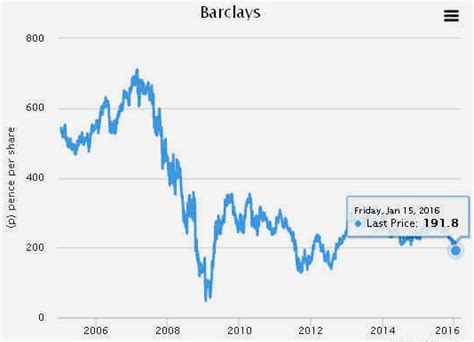barclays bank stock price barclays bank plc unfair administration charges banking