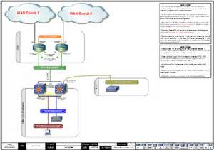 network infrastructure design template logical design exles gallery