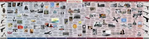 world war 2 timeline wall chart historia timelines