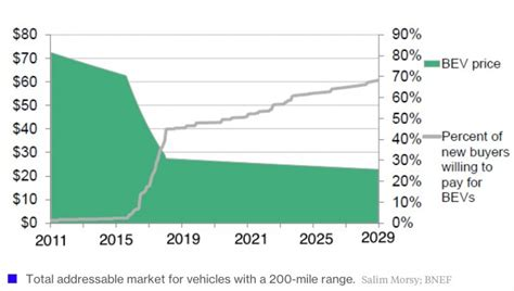 Tesla Battery Cost Per Kwh Chart Of The Month Driven By Tesla Battery Prices Cut In