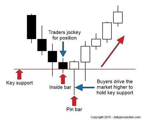 inside bar price action pattern definition how to trade how to trade the inside bar pin bar combination