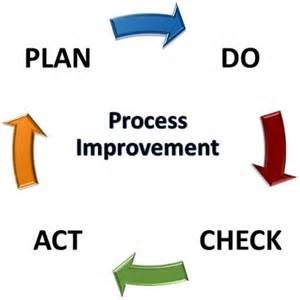 process improvement at southwest tech