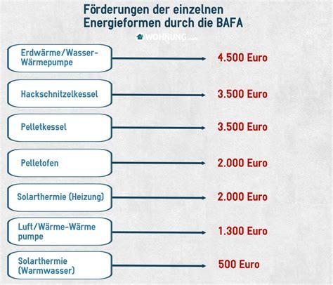 bafög und eigene wohnung gasheizung f 246 rderung und finanzierung wohnung ratgeber