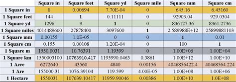 converter cm ke inci unit conversion part 3 velocity kecepatan volume