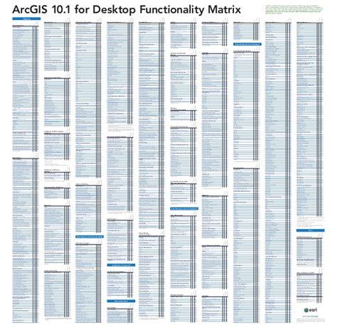 arcgis 10 for desktop functionality matrix esri arcgis 10 1 for desktop functionality matrix poster