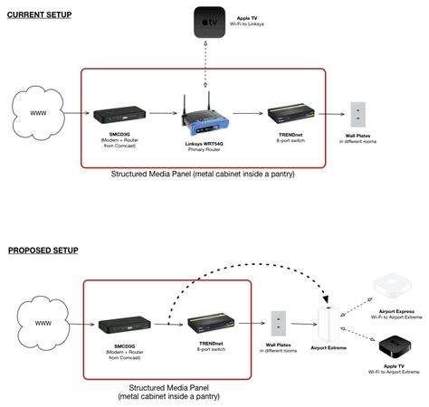 using airport express with comcast modem router wiring