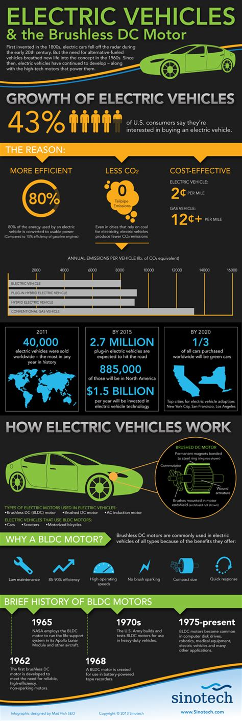 electric vehicles explained schneider electric