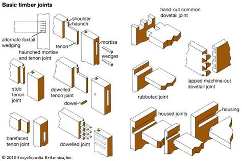 list of woodwork joints joint carpentry britannica