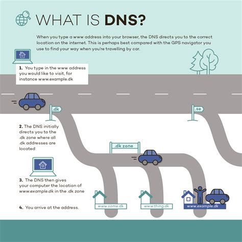 Dns by Dns Dk Hostmaster