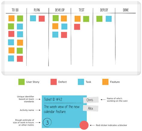 kanban cards template what is a kanban board leankit