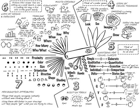 visual thinking danroam book review the back of the napkin me my metadata