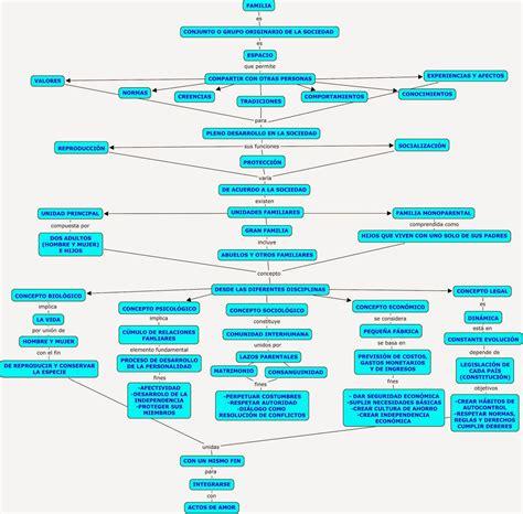imagenes de mapas mentales sobre la familia tipolog 205 a y funciones de la familia