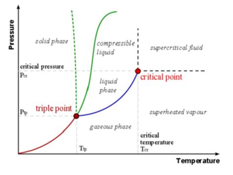 2 component phase diagram single component phase diagrams soft matter