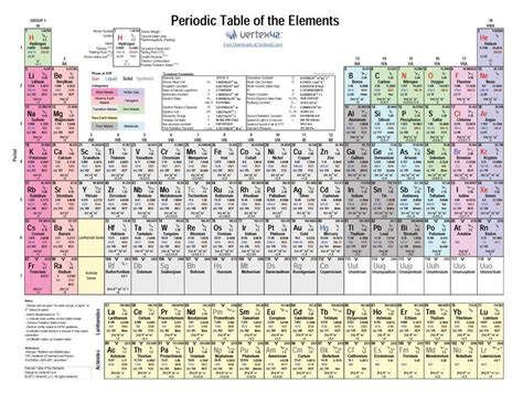 15 Periodic Table Name by 29 Printable Periodic Tables Free Template Lab
