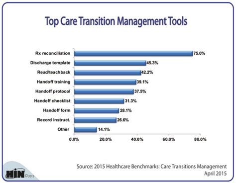 The Ankota Healthcare Delivery Management Blog Ken Accardi Transitional Care Management Template