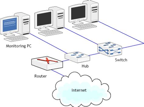 Router Hub do you the differences between hubs switches and routers