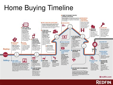 timeline of buying a house redfin home buying class houston tx