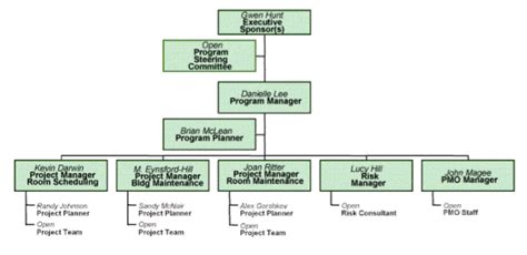 figure 2 sle program governance structure images frompo