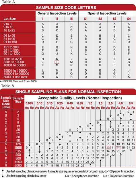 Standard Fenstergrößen Tabelle by Ansi Z1 4 Sling Table Brokeasshome