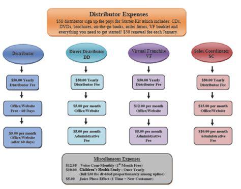 Multi Level Marketing Plus mlmlegal mlm company profiles