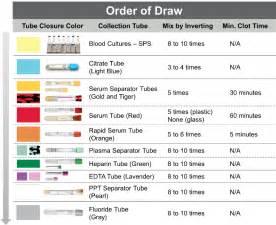 Order of Draw. ? theNursePath