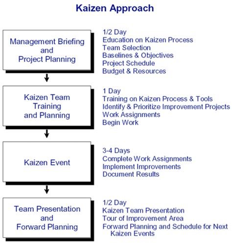 kaizen consulting lean manufacturing improvement