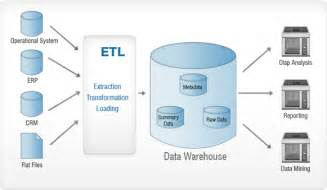 etl high level design document template data warehouse a primary introduction