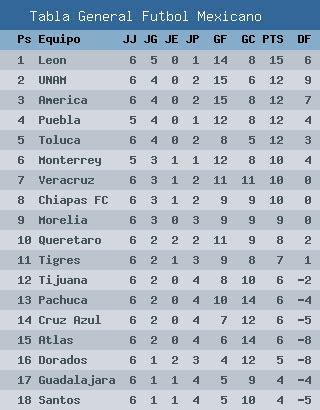 tabla general liga mx 2017 tabla general del apertura 2015 liga mx apuntes de futbol