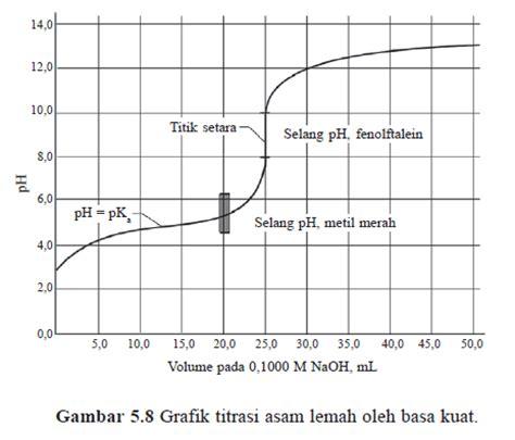 asam format adalah asam kuat teori asam basa menurut arrhenius bse budi utami