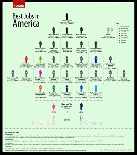 See this graphic on best jobs summarizing data from cnn money us