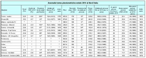 equazioni parametriche casi nimbus web climatologia locale