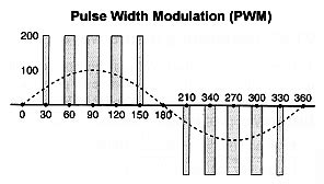 pulse width modulation induction motor pulse width modulation induction motor 28 images simulation of direct torque controlled