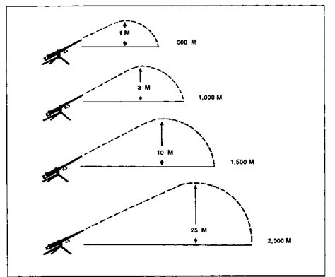 50 Bmg Trajectory by Characteristics Of Browning 50bmg Heavy Machine Gun